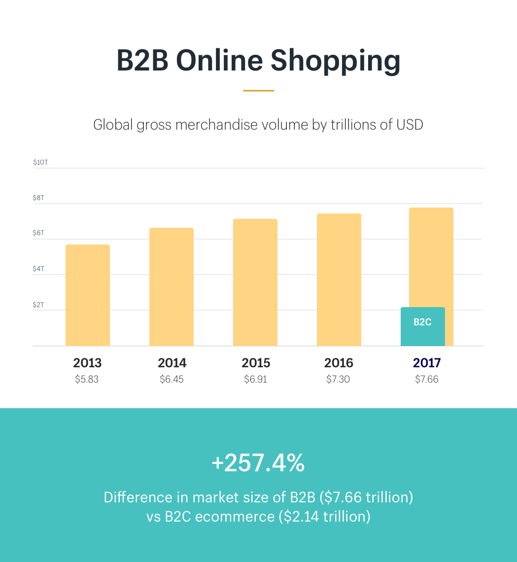 B2B vs B2C ecommerce global gross merchandise volume