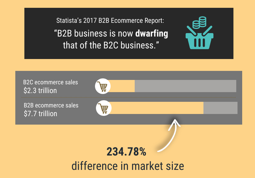 Global B2B versus B2C ecommerce