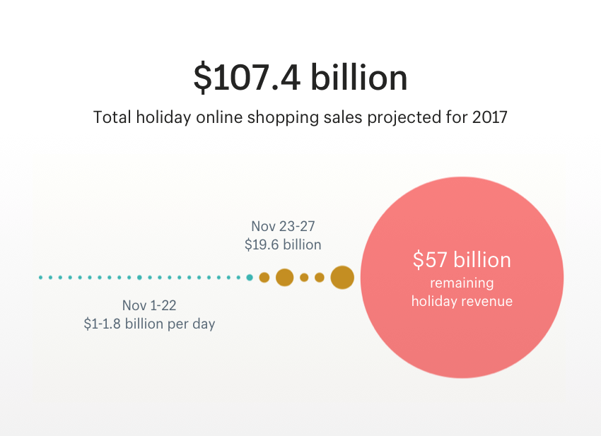 Total holiday online shopping sales projected for 2017