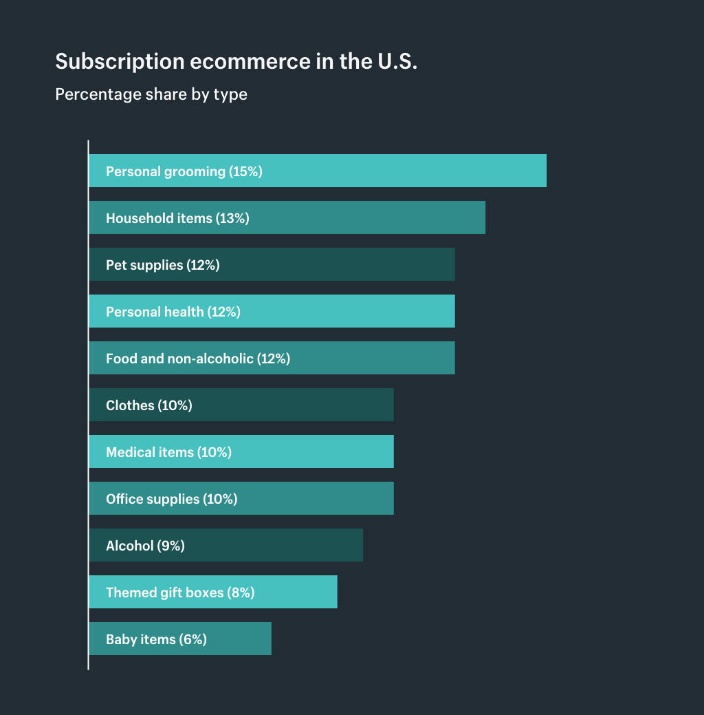 Subscription ecommerce in the U.S. by types