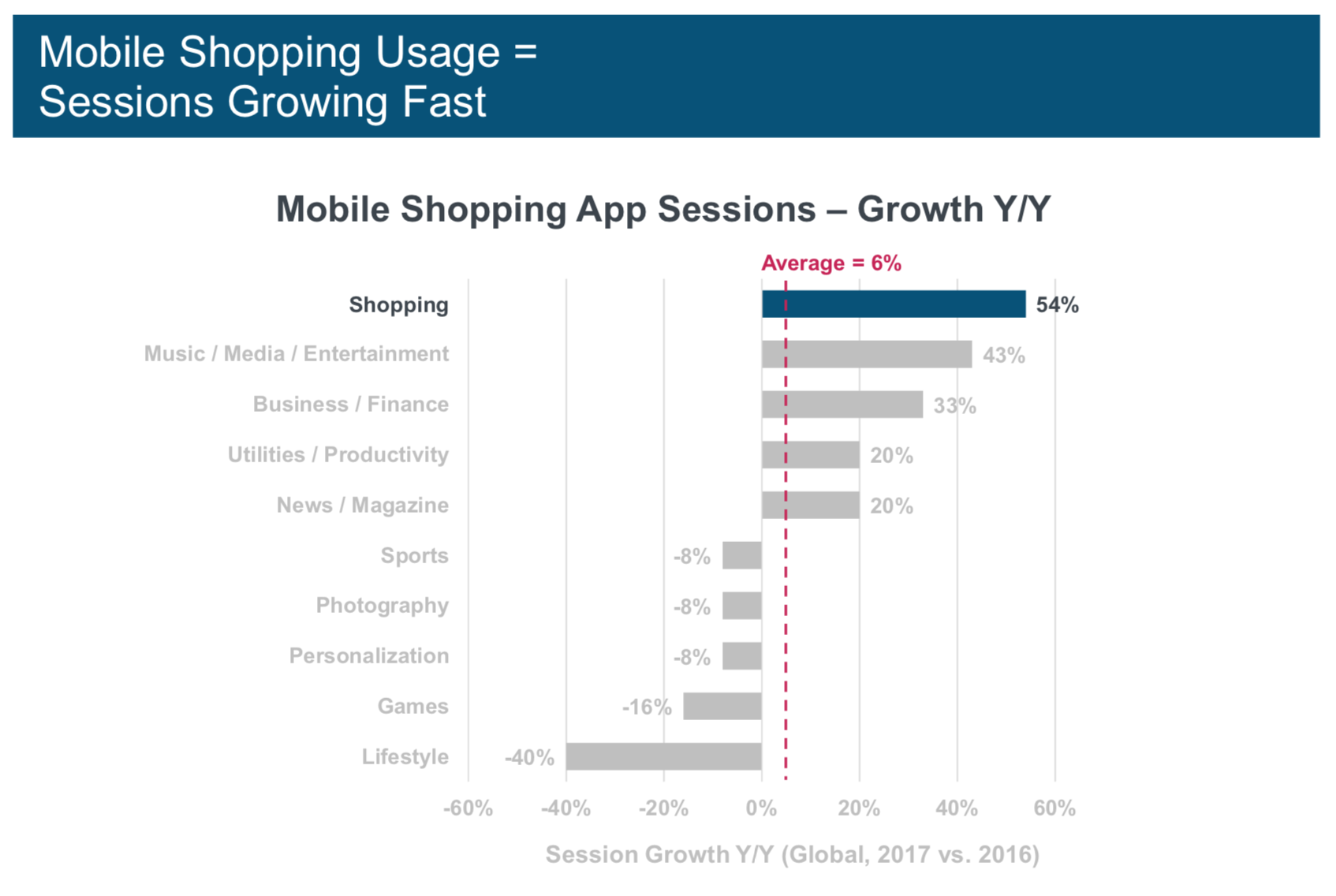 Mary Meeker Report Ecommerce (2018): Three Trends & 15 Action Items