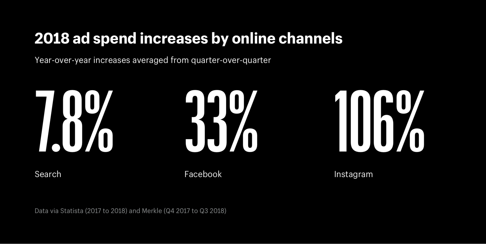 2018 ad spend increases by online acquisition channels