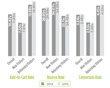 Ecommerce return visitors: add-to-cart rate, bounce rate, and conversion rate