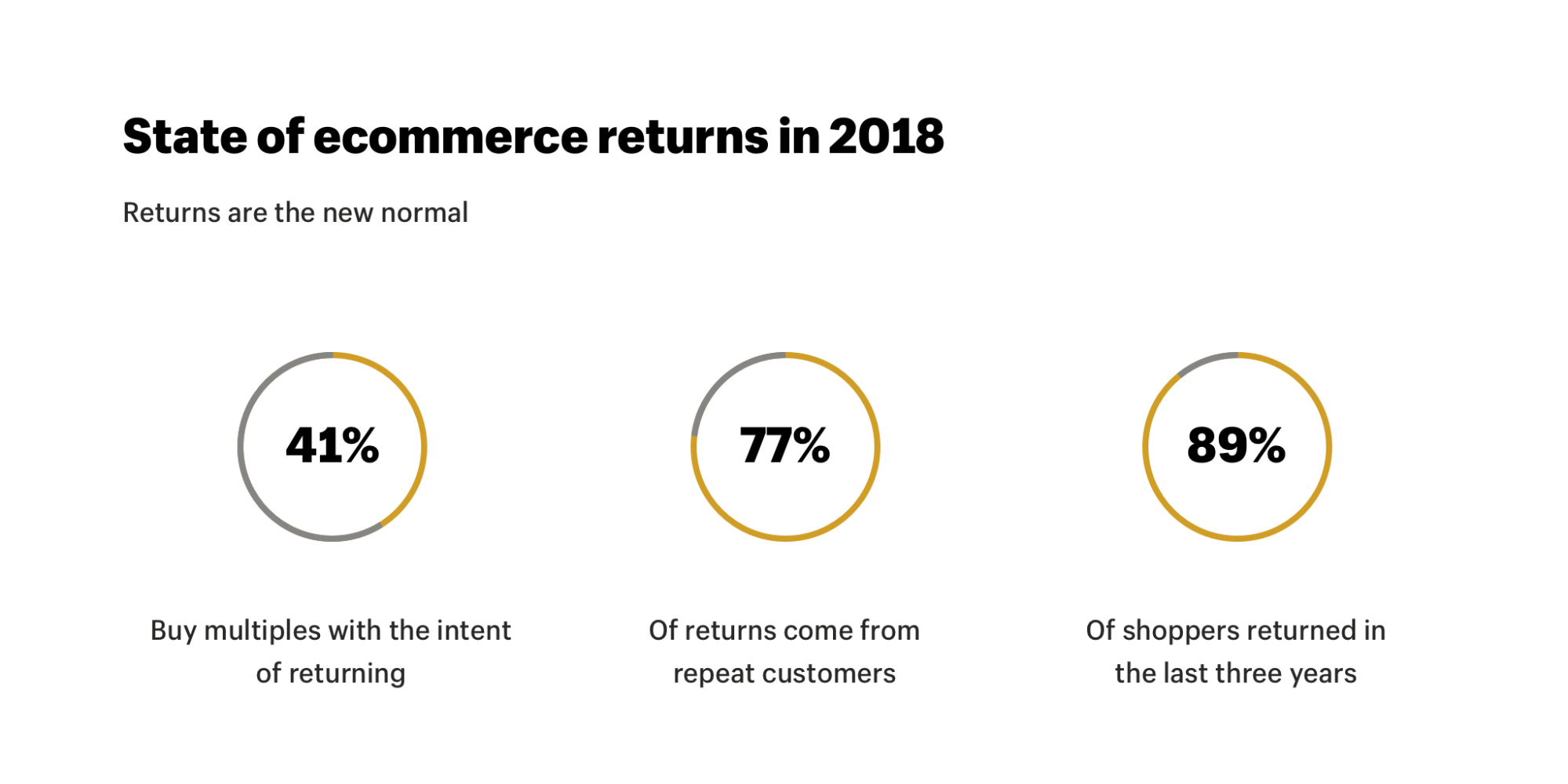 Ecommerce Returns Policy Rates Best Practices Statistics 2018