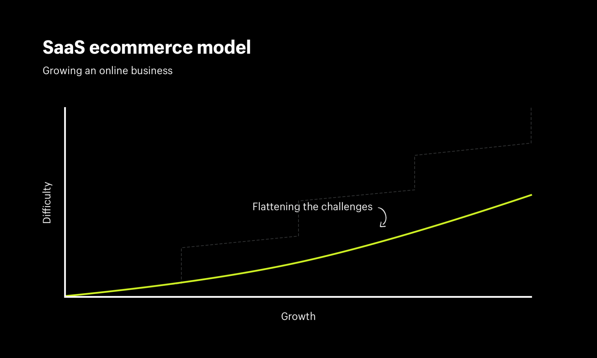 Ecommerce SaaS reduced complexity significantly
