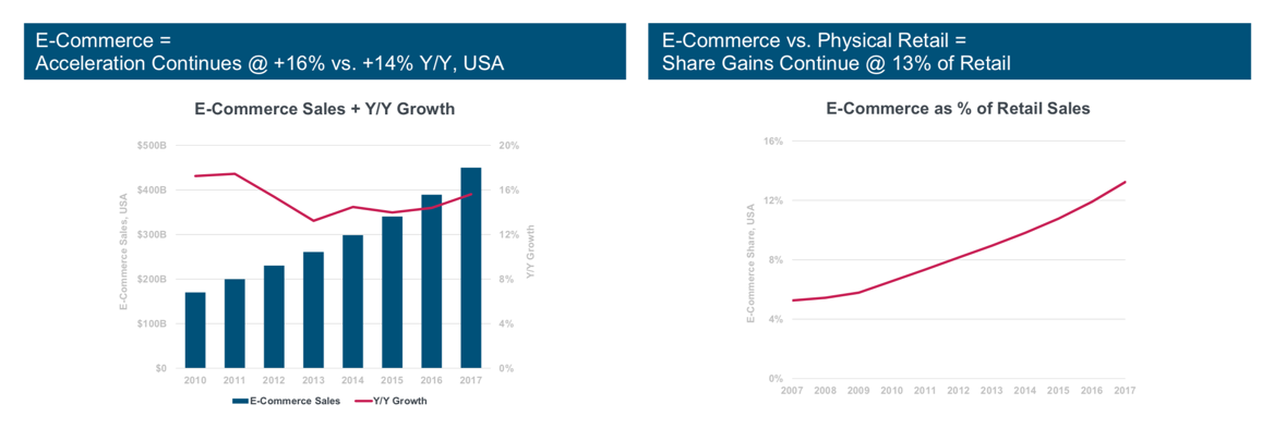 Ecommerce's rise shows no signs of slowing, says the 2018 Mary Meeker Report
