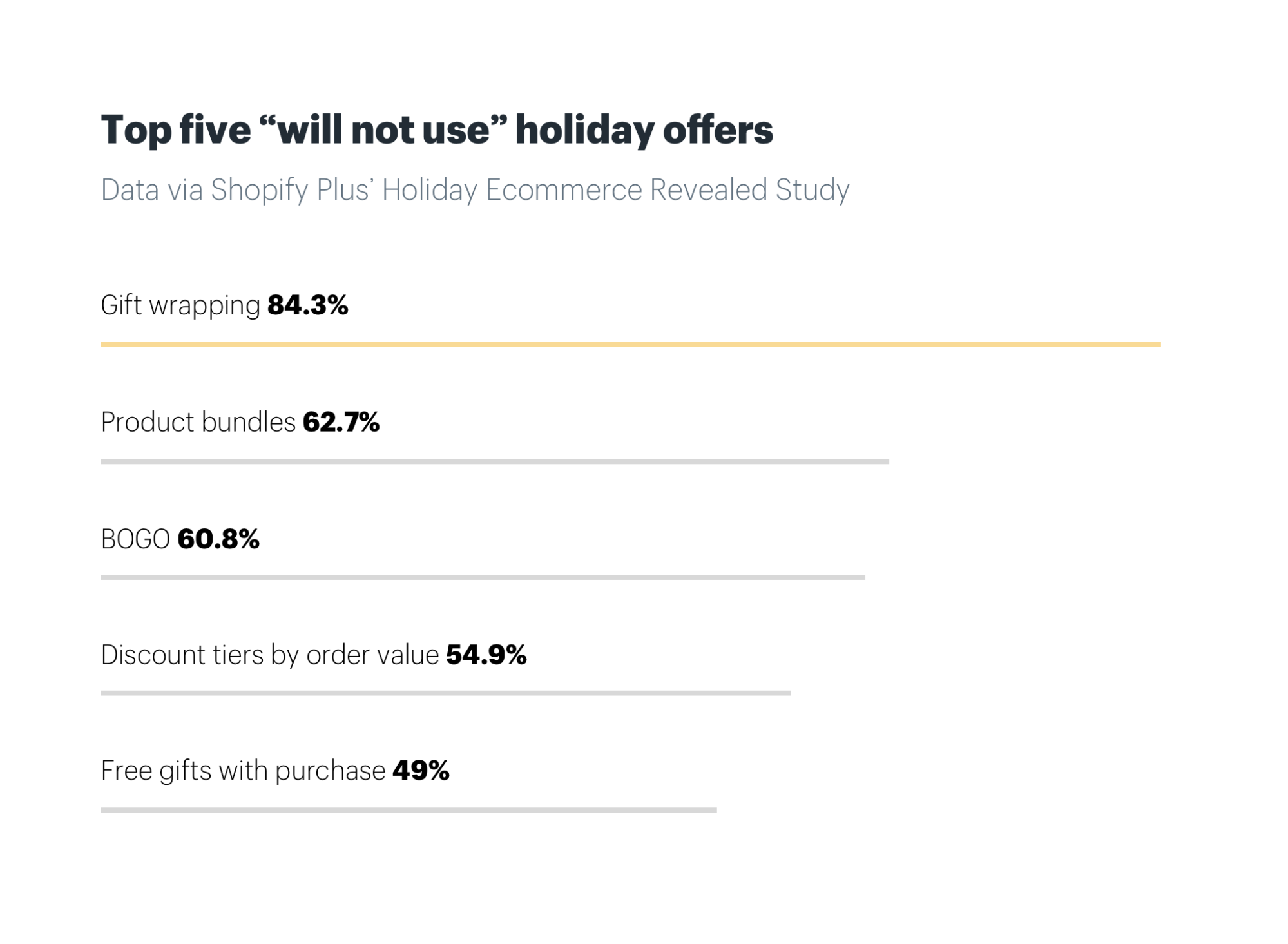 Top five will not use holiday offers for large ecommerce brands