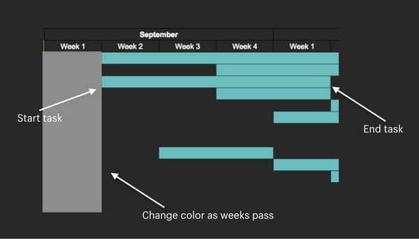 A detailed look at an ecommerce Black Friday calendar (Gantt Chart)