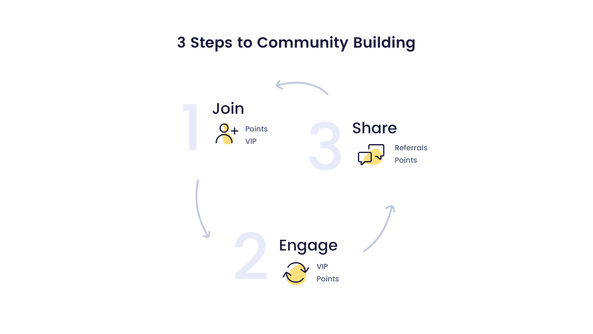 Three steps to community building for ecommerce brand loyalty