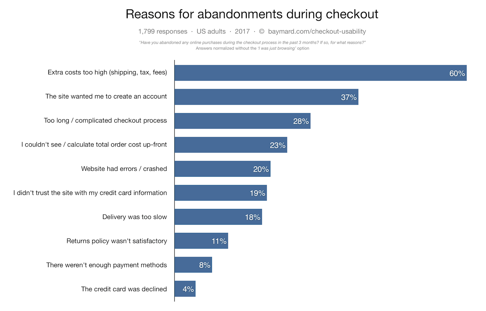 Reasons for abandonments during ecommerce checkout