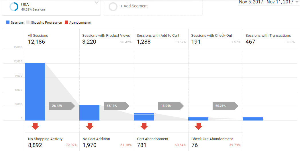 Enhanced Ecommerce Shopping behavior report in Google Analytics used for international ecommerce