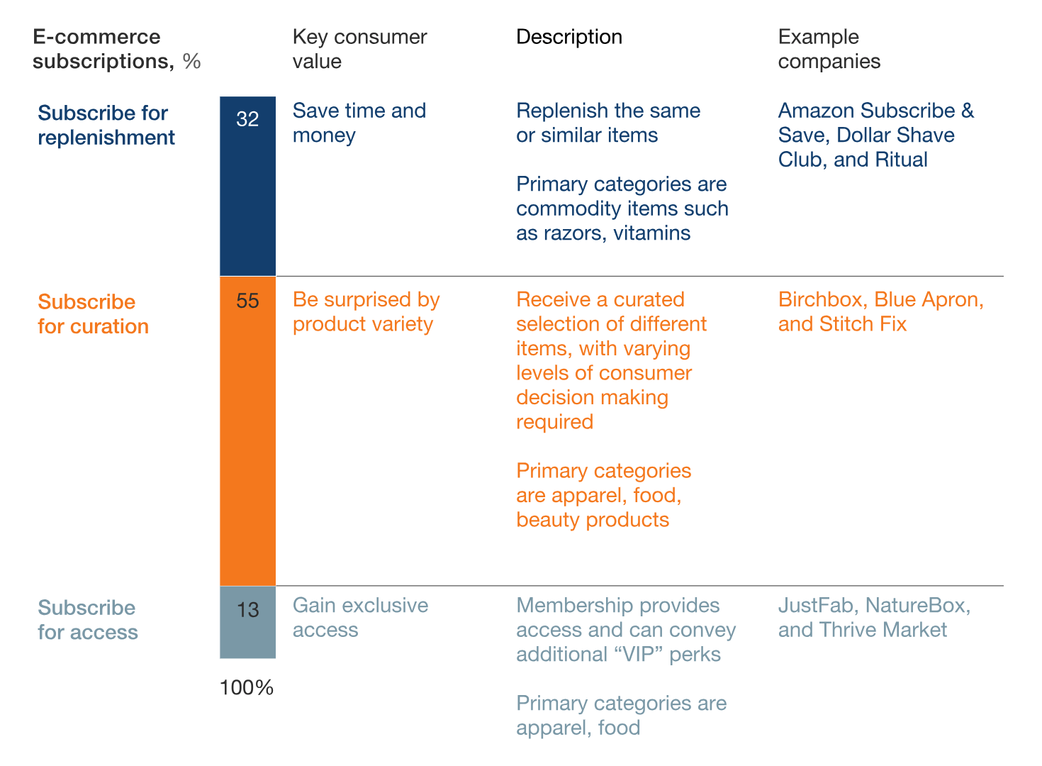 McKinsey's ecommerce subscription catagories