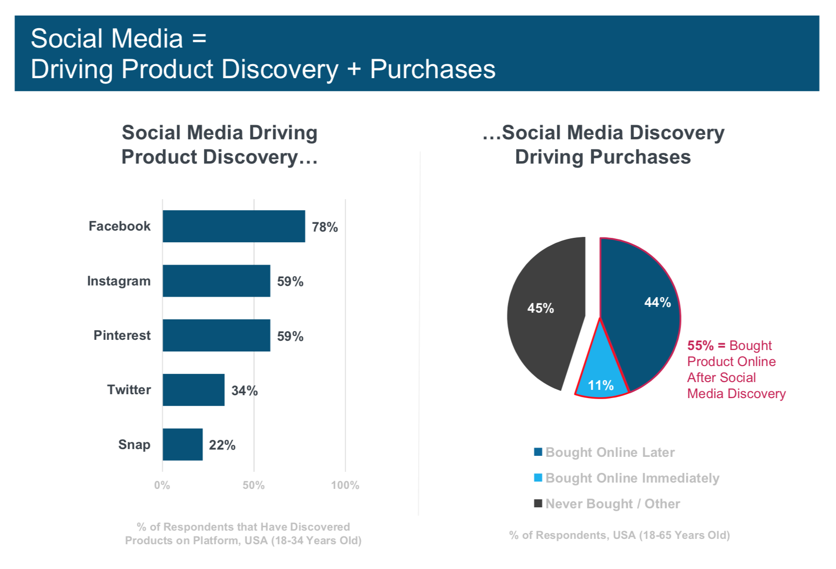 Social media driving mobile shopping