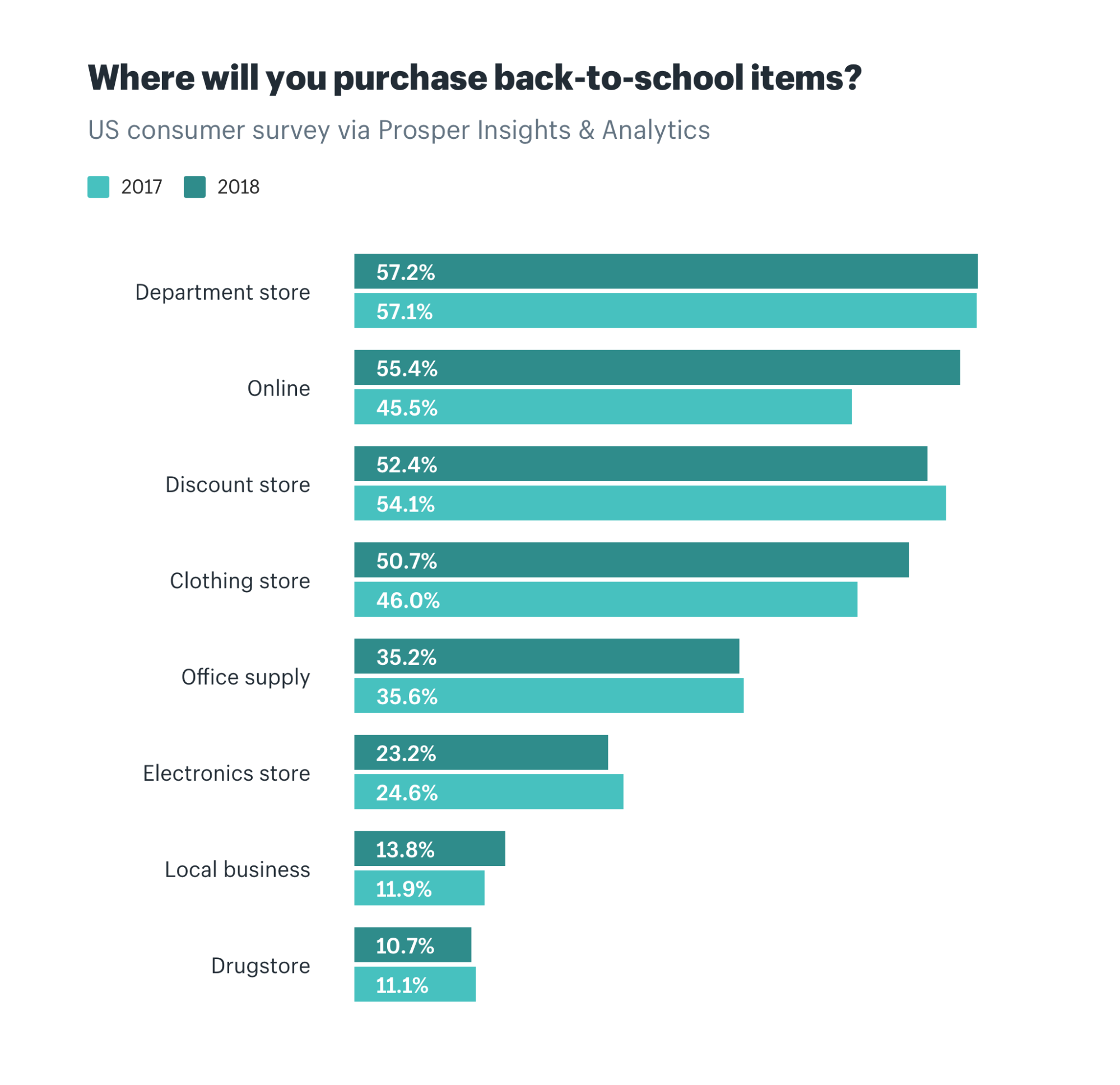 Where will you purchase back to school items