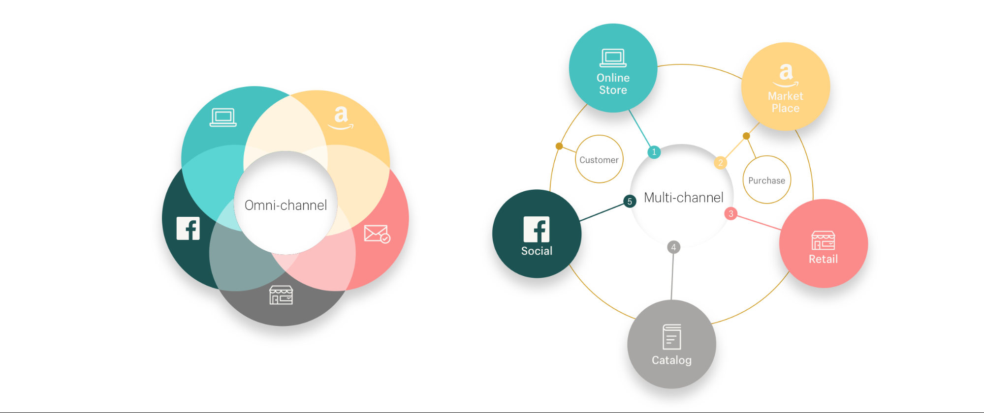 Multi-Channel Ecommerce: Are Ebay & Amazon The Enemy