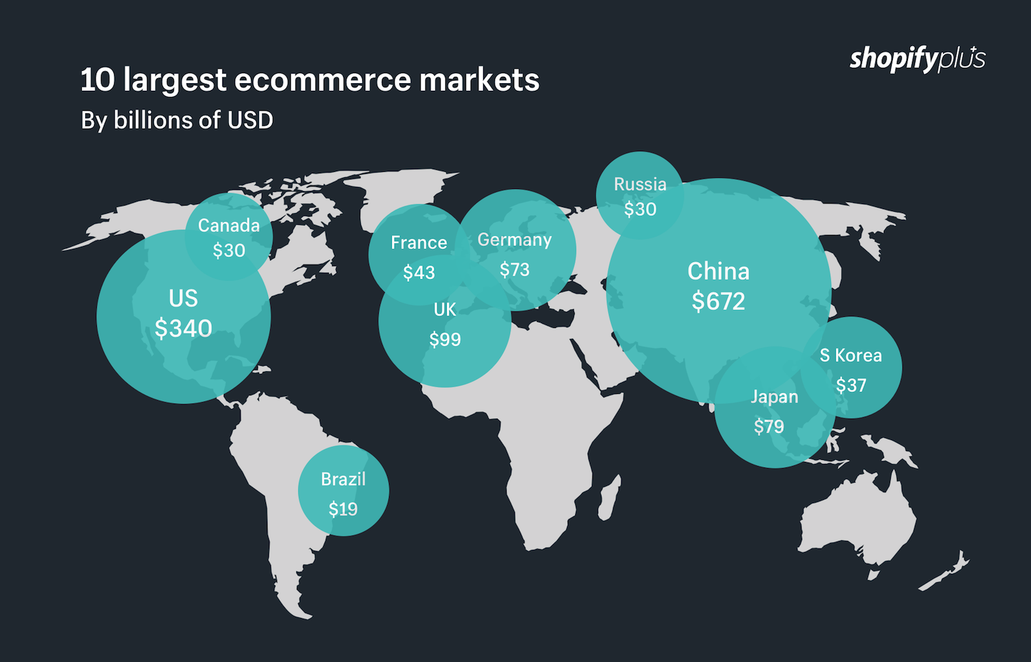 10 largest ecommerce markets in the world by billions of USD