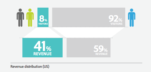 Return customers in ecommerce: visitors versus revenue