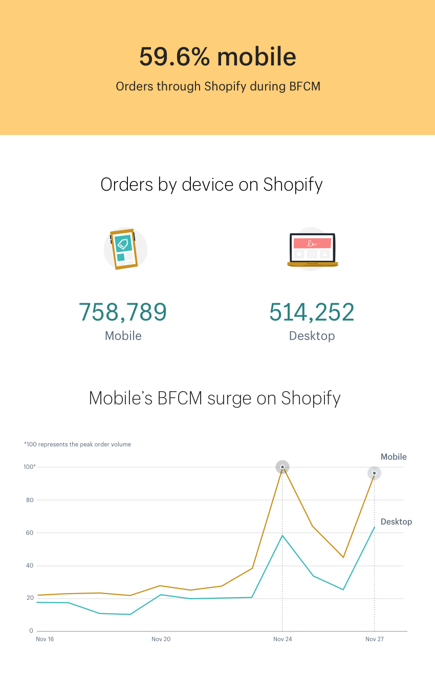 Mobile orders through Shopify during Black Friday, Cyber Monday