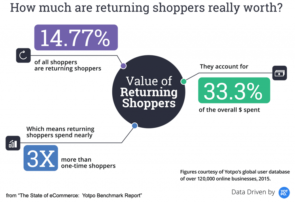 How much are returning shoppers really worth?