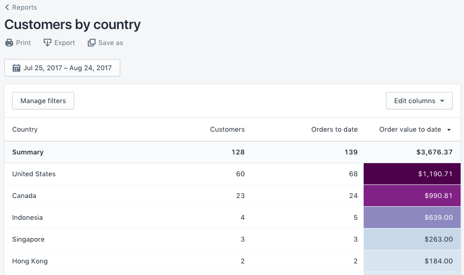 Customer by country report for international ecommerce