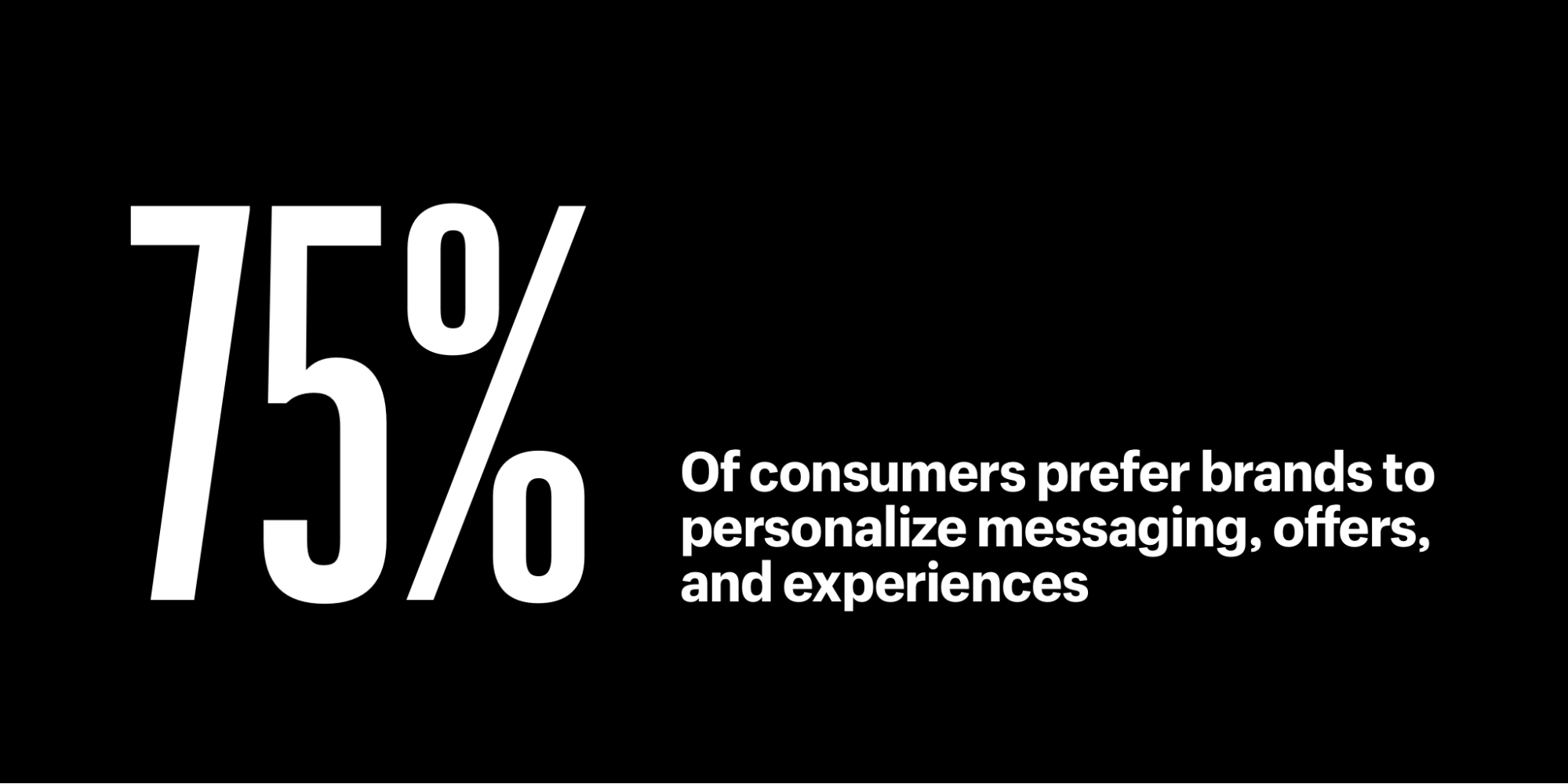 75% of consumers prefer brands to personalize messaging, offers, and experiences
