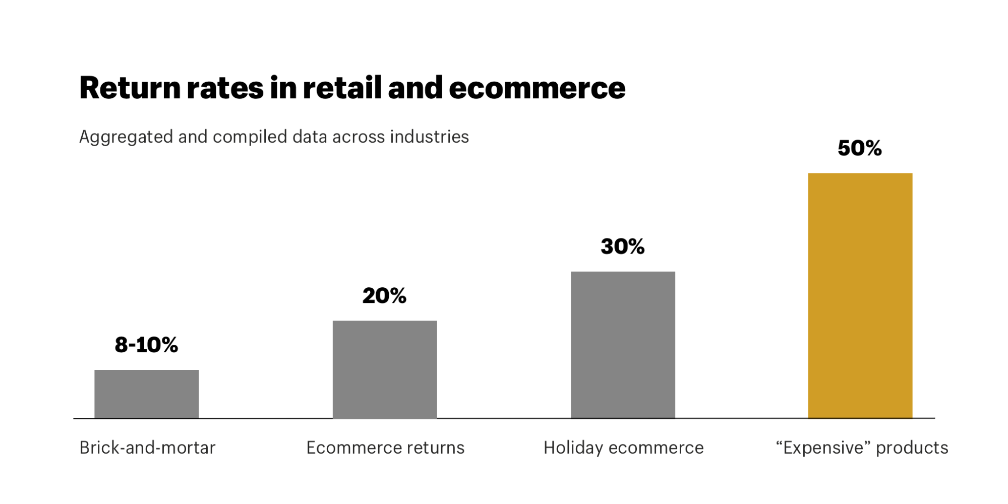 Ecommerce return rates compared to retail