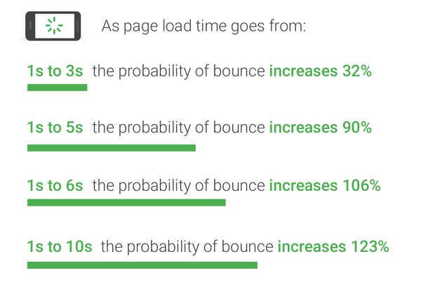 Effects of page load time
