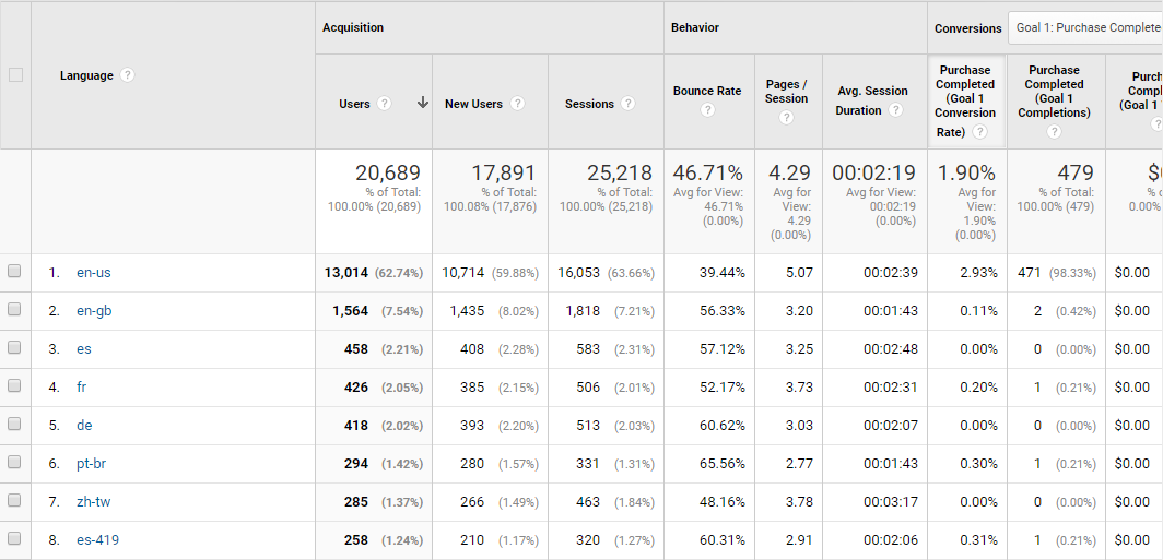 Language report in Google Analytics for international ecommerce