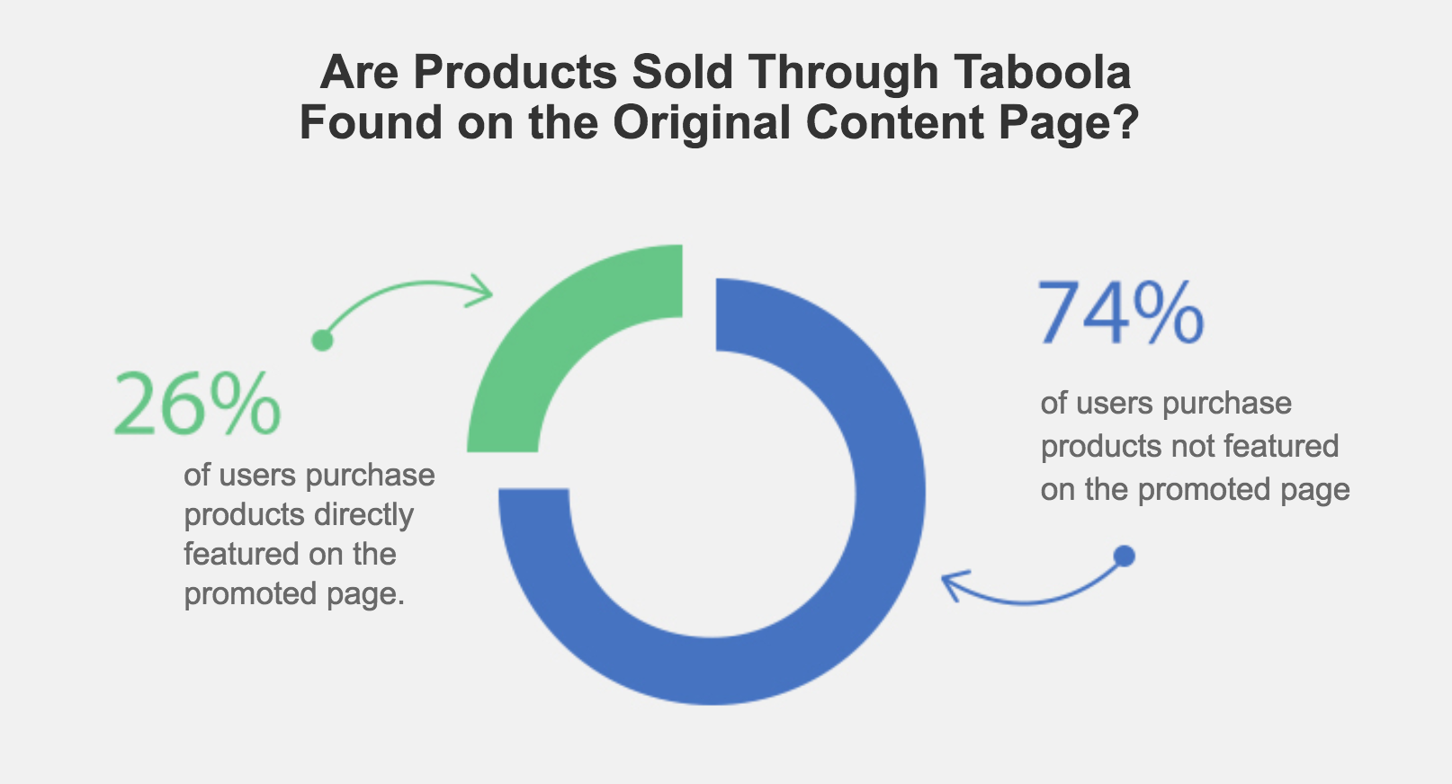 Native Advertising For Ecommerce: From Content Discovery To Scaling Sales