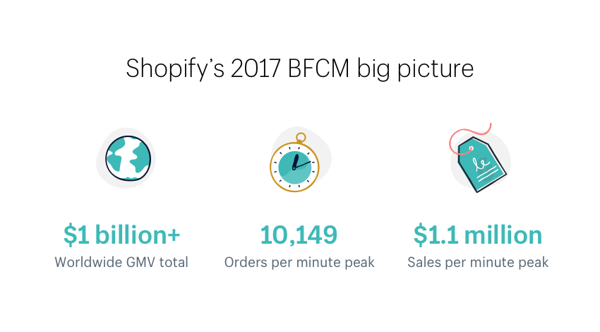 Is Shopify Plus A Scalable Ecommerce Platform For Enterprises