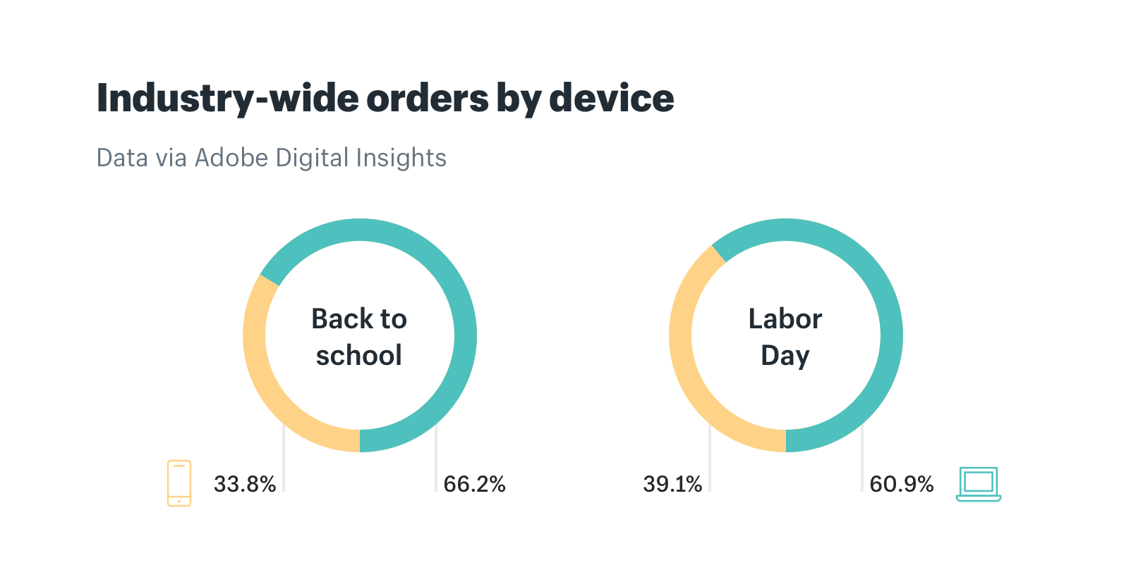 Industry-wide back to school orders by device
