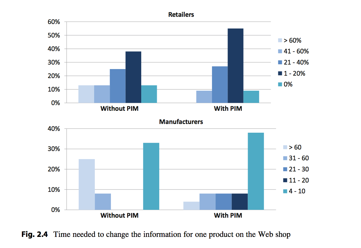 Pim For Ecommerce: The Beautiful And Hard Truth About Product Information Management
