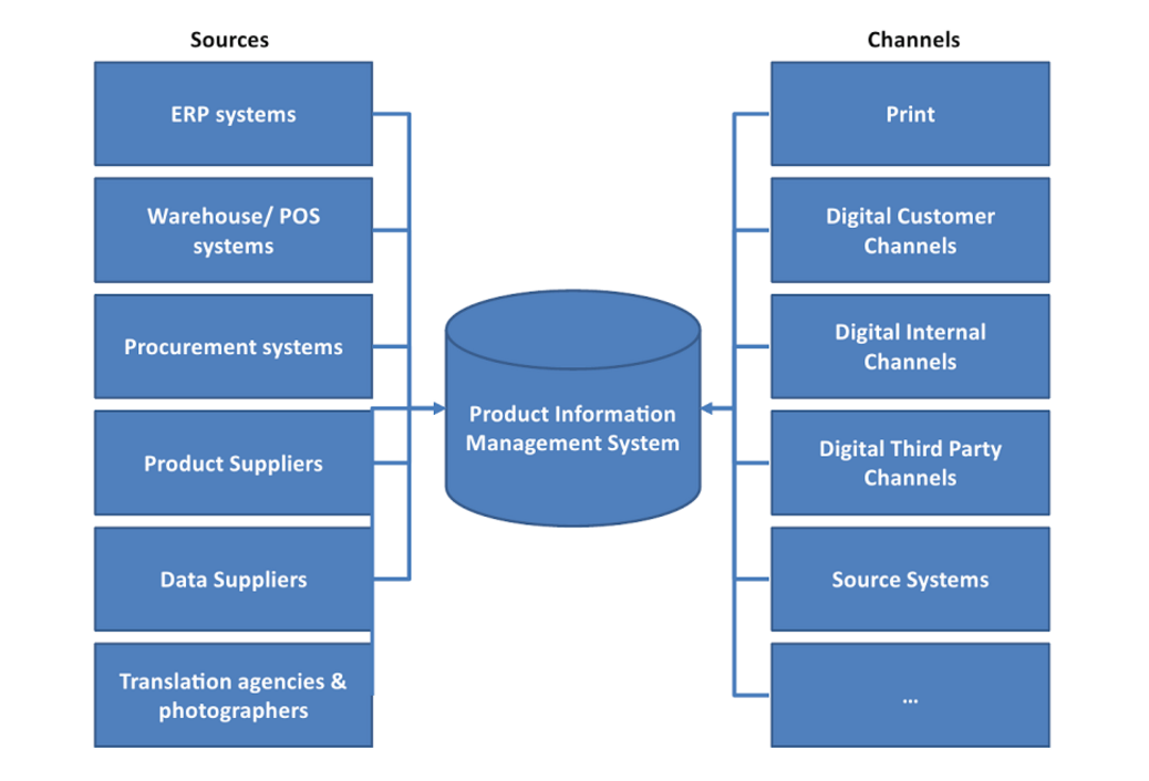 Product Information Management (PIM) for Ecommerce