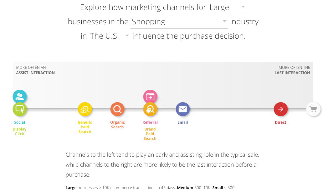 marketing channels shopping industry