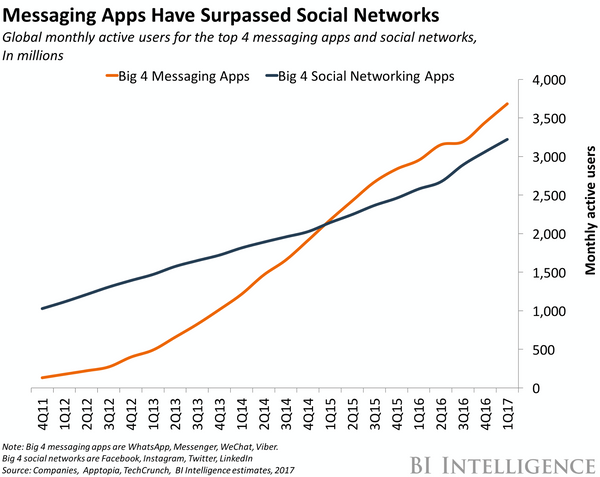 messaging app usage surpassed social networks