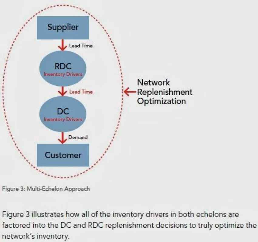Omni-Channel Inventory Management: Solving Optimization Challenges