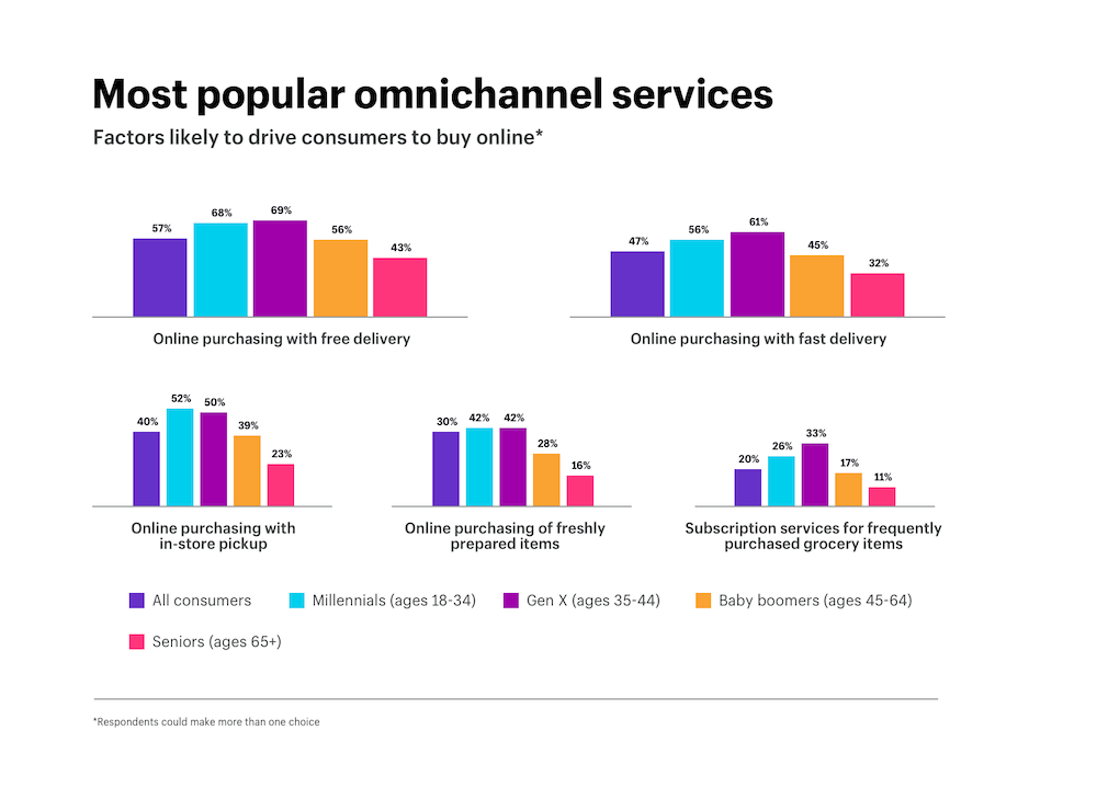 Most popular omnichannel services