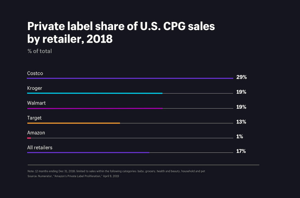 Private label share of US CPG sales by retailer, 2018
