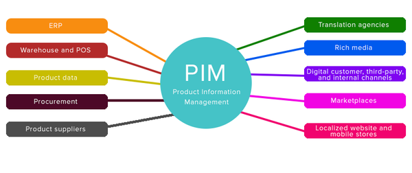 Product Information Management