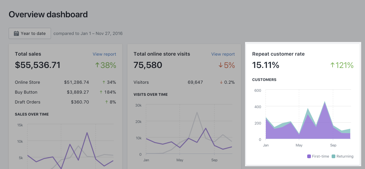 overview dashboard repeat customer rate analytics data