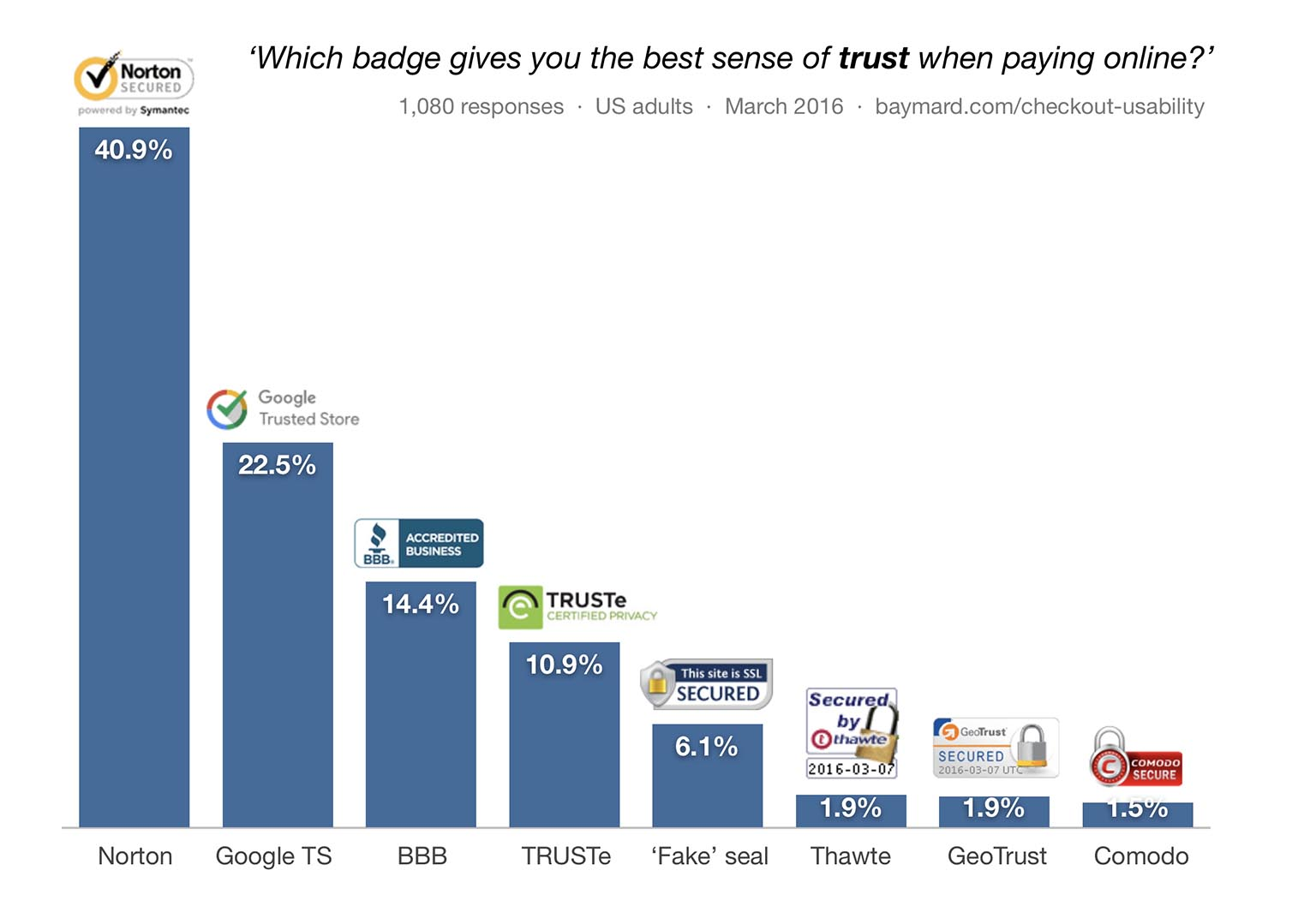 Which badge gives you the best sense of trust when paying online?
