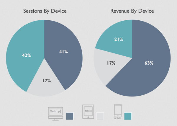 revenue and sessions by device