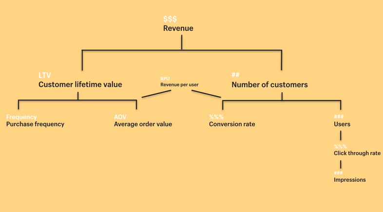 revenue ltv kpi hierarchy