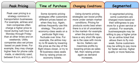Different forms of dynamic pricing