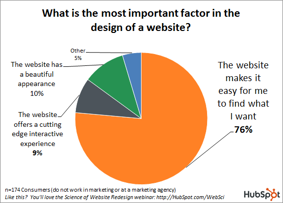 What do consumers find most important in a design?