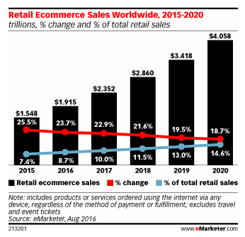 Global ecommerce market to reach 4 trillion
