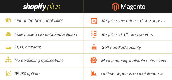 shopify-plus-magento-comparison-chart