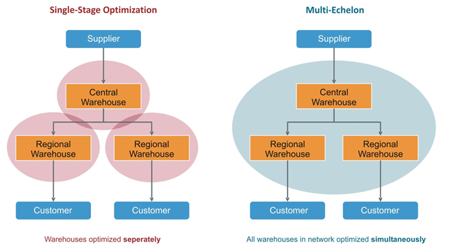 Single-stage and multi-echelon in omni-channel inventory management