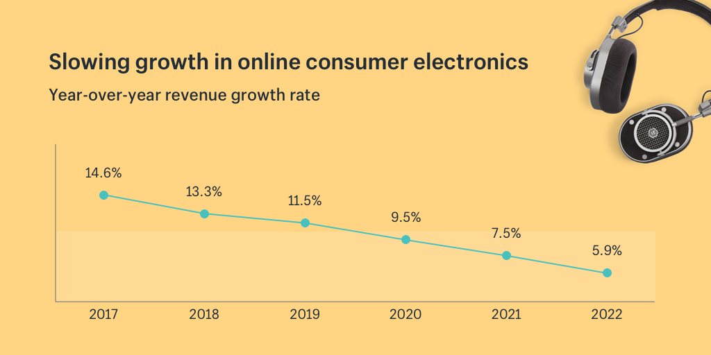 Slowing growth for consumer electronics ecommerce