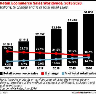 Global ecommerce markets hit $4 trillion by 2020